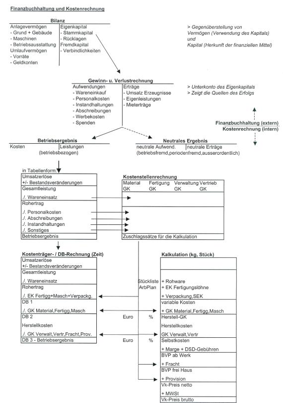 fibuundkostenrechnung_72dpi04 - Kostenrechnung Beispiele